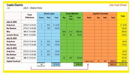 Job Cost Sheet Template Inspirational Job Cost Sheets Expanding the Illustration Another