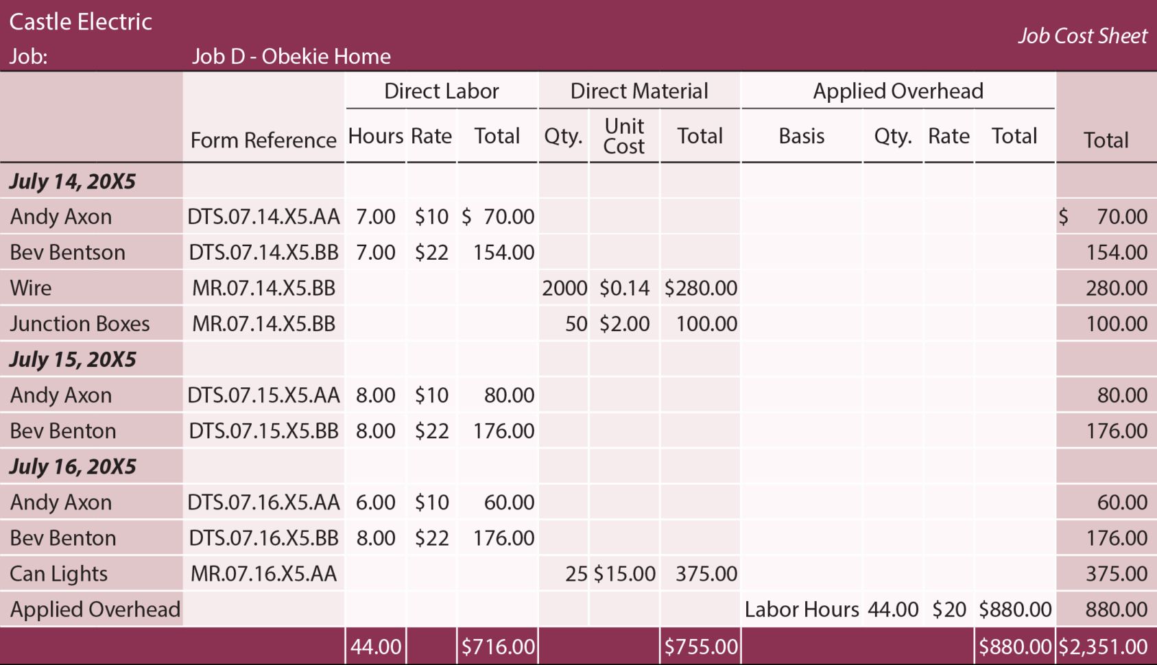 Job Cost Sheet Template New Labor and Material Cost Spreadsheet 2 Google Spreadshee