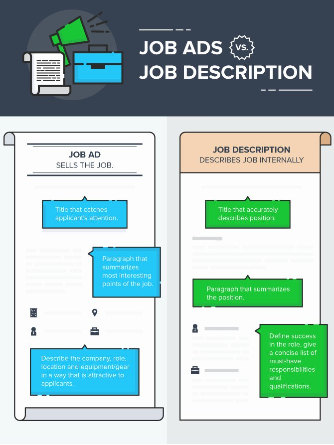 Job Posting Examples Inspirational How to Write A Job Posting that Works [examples and Templates]
