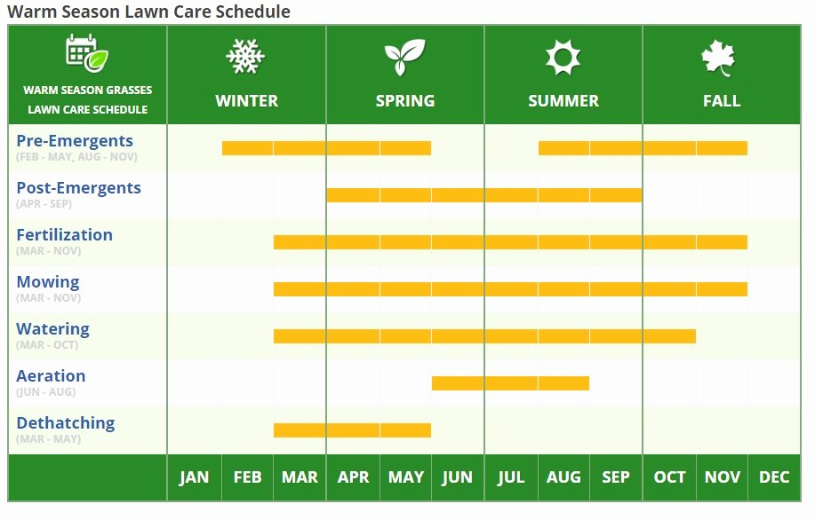 Lawn Mowing Schedule Template Awesome How to Mow Your Lawn