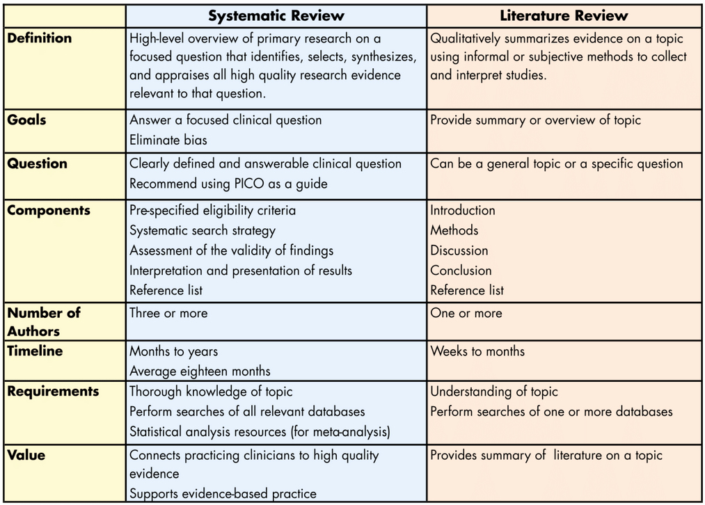 Literature Review Summary Table Template Elegant What is A Systematic Literature Review Edp 6223