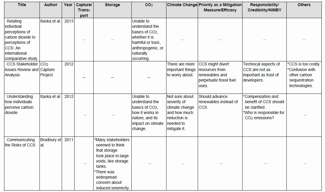 "Literature Review Summary Table Template Unique 4 1 Evaluation Of ""knowledge Gaps"""
