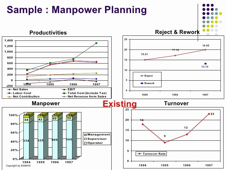 Manpower Schedule Excel Lovely Manpower Planning format Manpower Diy Home Plans Database