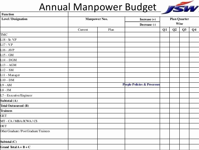 Manpower Schedule Excel Unique 25 Best Manpower Planning Template Images On Pinterest