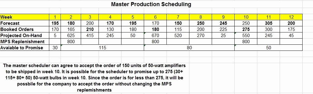 Master Production Schedule Template Excel Beautiful 11 Free Sample Product Schedule Templates Printable Samples