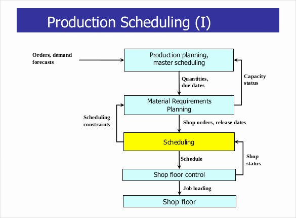 Master Production Schedule Template Excel Elegant Index Of Cdn 29 2009 134