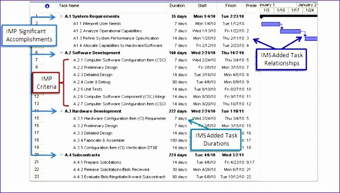 Master Schedule Template Lovely 5 Project Plan Template Excel Gantt Exceltemplates