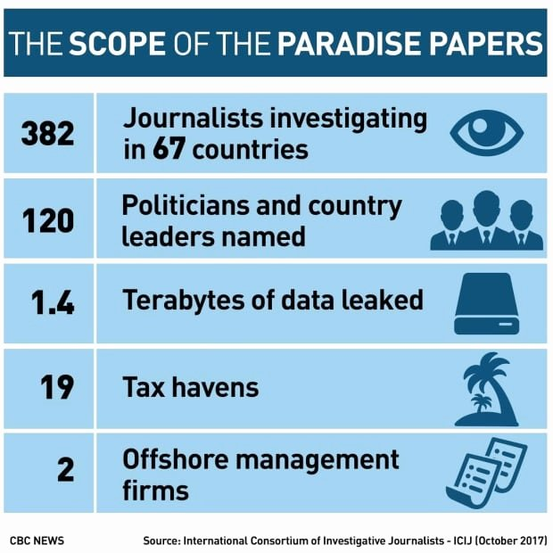 Mega Essays Free Account Inspirational What are the Paradise Papers