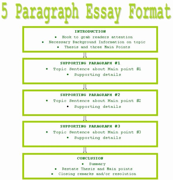 Mla 5 Paragraph Essay format Awesome Write Five Paragraph Essay Essay Writer