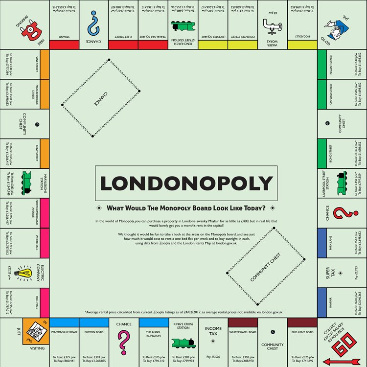 Monopoly Game Board Layout Luxury This is What the Monopoly Board Looks Like with London's