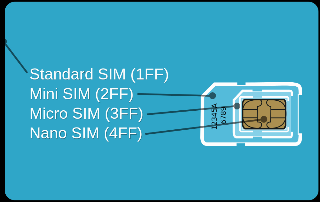 Nano Sim to Micro Sim Template Awesome File Gsm Micro Sim Card Vs Gsm Mini Sim Card Break