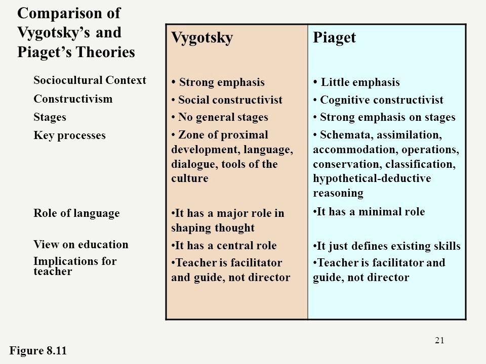 Nature Vs Nurture Venn Diagram Best Of Pia 's theory Of Cognitive Development Ppt Video