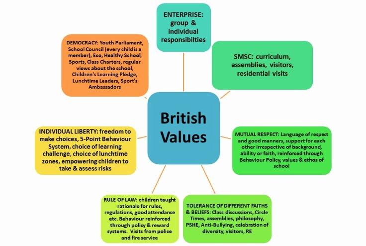 Nature Vs Nurture Venn Diagram Luxury Essays Nature Vs Nurture Plea Bargaining thesis