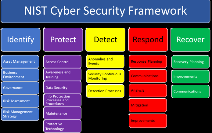 Nist Incident Response Plan Template Beautiful 06 11 2016 Nist Cybersecurity Framework – Hackmiami