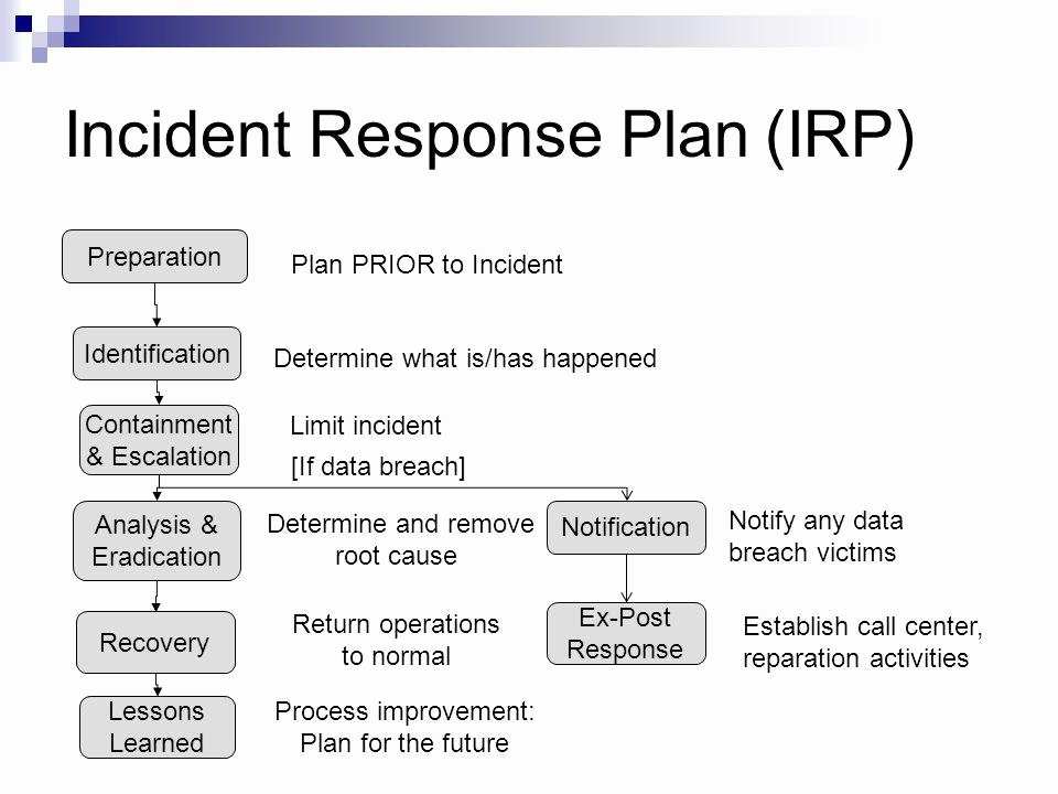 Nist Incident Response Plan Template New Security Incident Response Plan Template