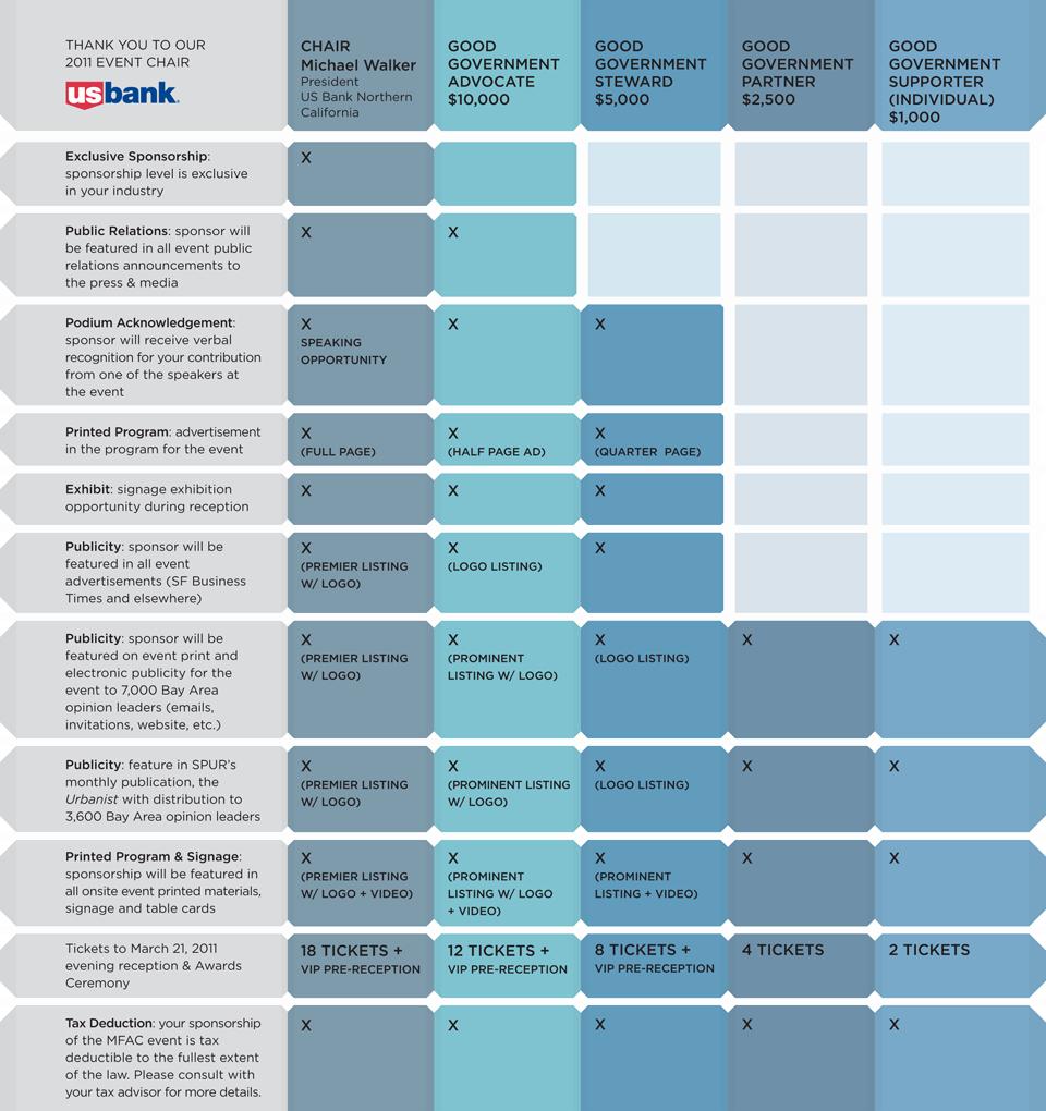 Non Profit Sponsorship Package Template Inspirational Sponsorship Levels Page Sponsorship
