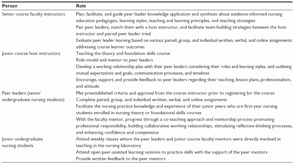 Nursing Peer Evaluation Comments Examples Elegant [full Text] Developing Future Nurse Educators Through Peer