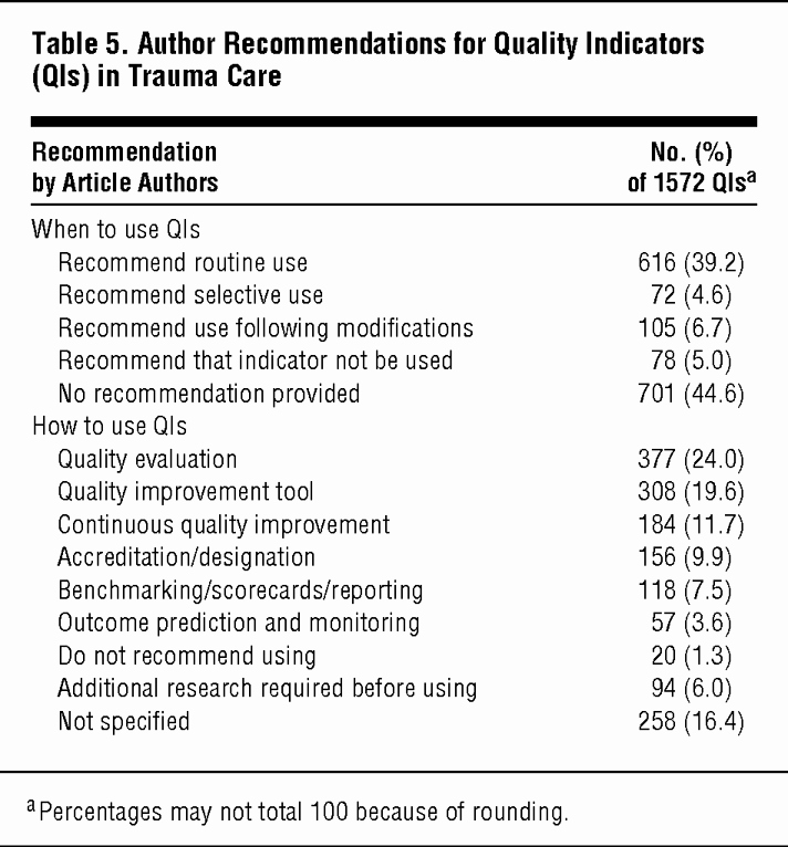 Nursing Peer Review Template Awesome Quality Indicators for Evaluating Trauma Care A Scoping