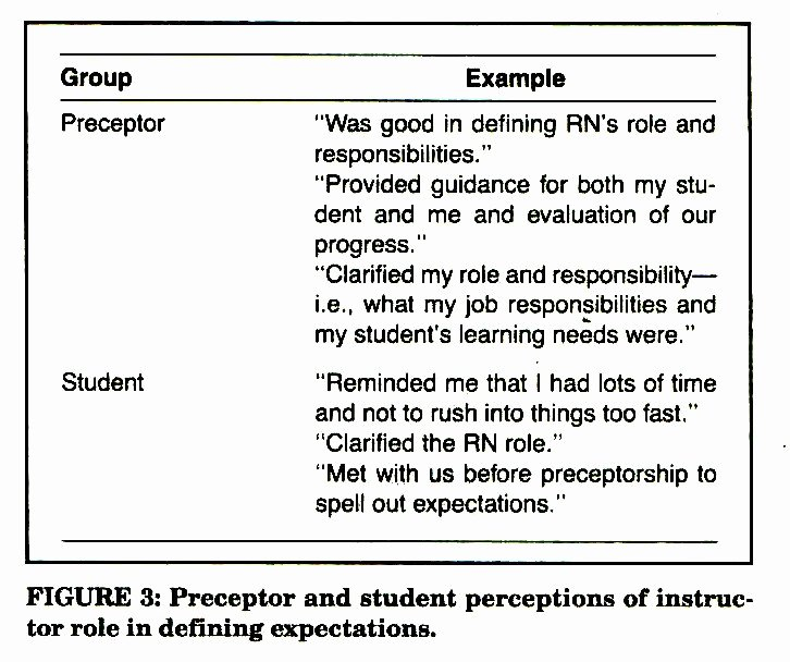 Nursing Student Evaluation Comments Examples Best Of Preceptor Ments Examples