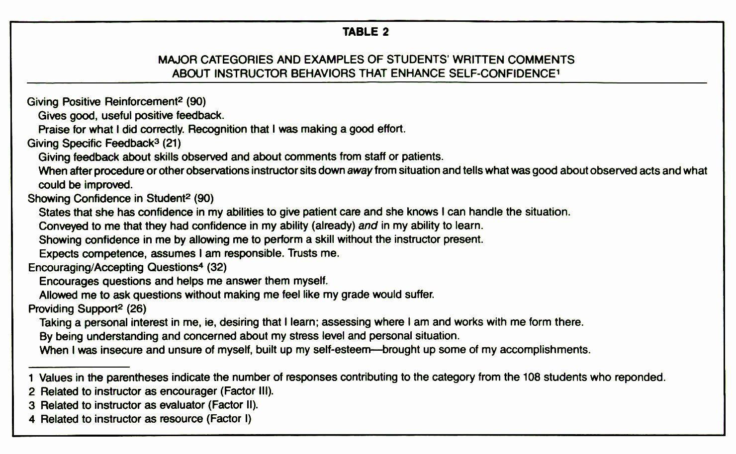 Nursing Student Evaluation Comments Examples New Clinical Teaching is More Than Evaluation Alone
