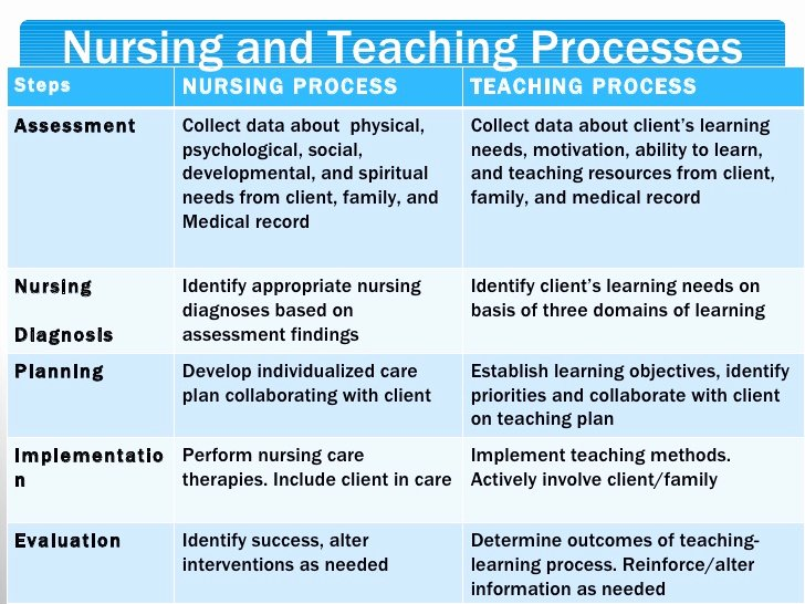 Nursing Teaching Plan Awesome Client Education Moodle