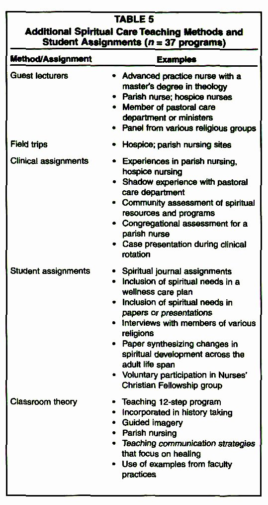 Nursing Teaching Plan Elegant Teaching the Spiritual Dimension Of Nursing Care A Survey