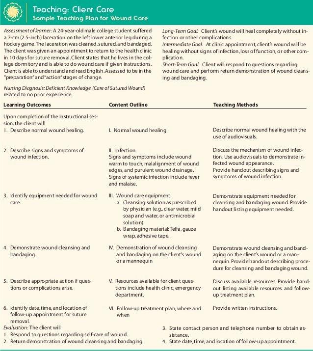 Nursing Teaching Plan Template Elegant Wound Care