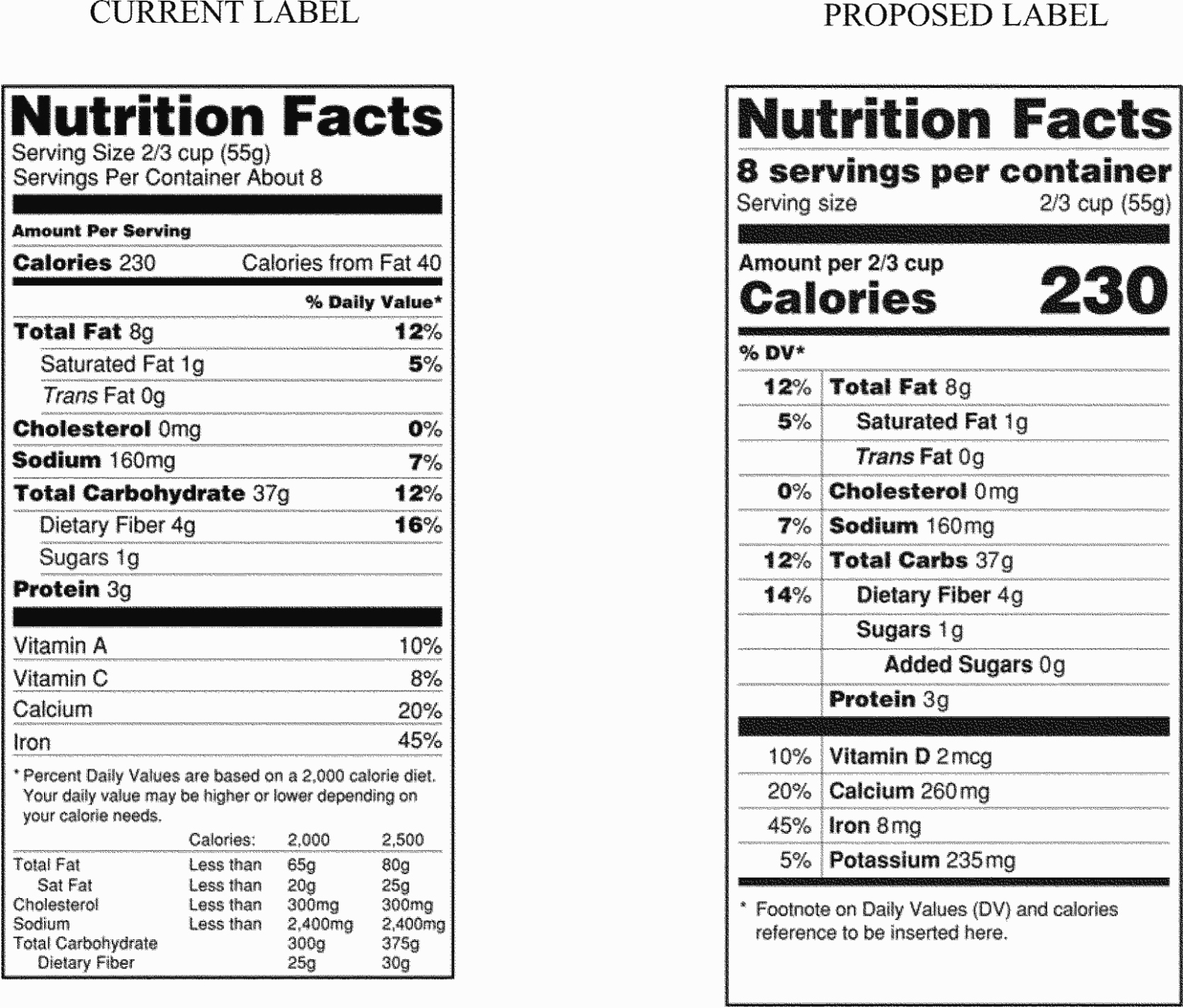 Nutrition Facts Label Template Luxury Seven Secrets About Blank