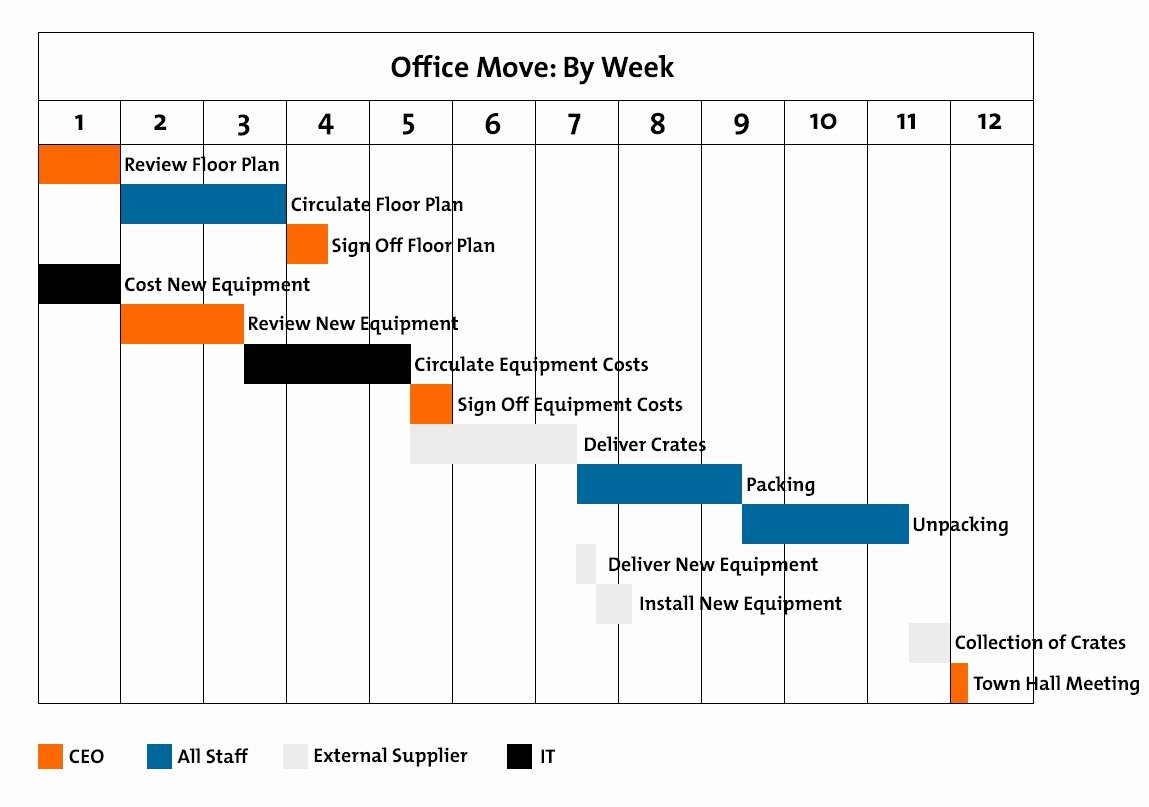 Office Move Project Plan Template Luxury Gantt Charts Figure 1