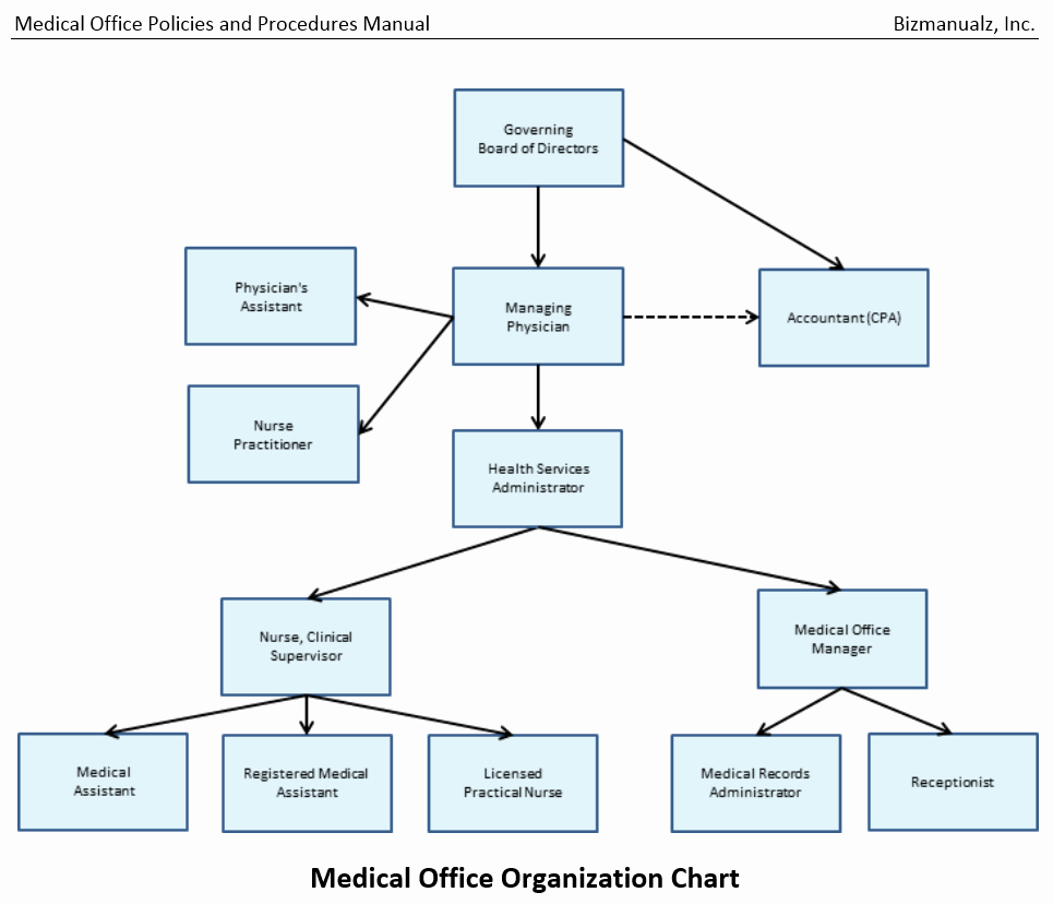 Office Procedures Manual Template Luxury Medical Fice Policies and Procedures Manual