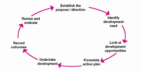 Personal Development Plan Childcare Example New Personal Development Plan Example Template