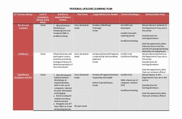 Personal Learning Plan Example Beautiful Personal Lifelong Learning Plan & Reaction Paper