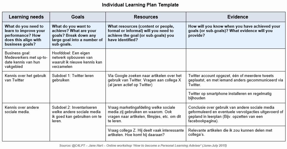 Personal Learning Plan Example Lovely Ben Jij Een Lifelong Learner
