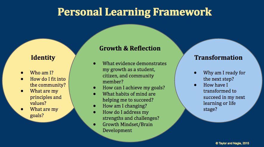 Personal Learning Plan Example Lovely Framework Plp Pathways