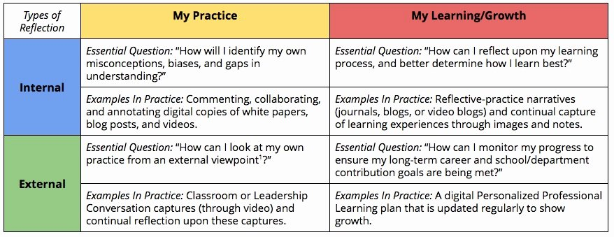 Personal Learning Plan Example Unique Building the Basics Of Personalized Professional Learning