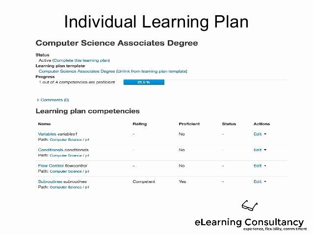 Personal Learning Plan Example Unique Using Moodle Out Es and Petencies