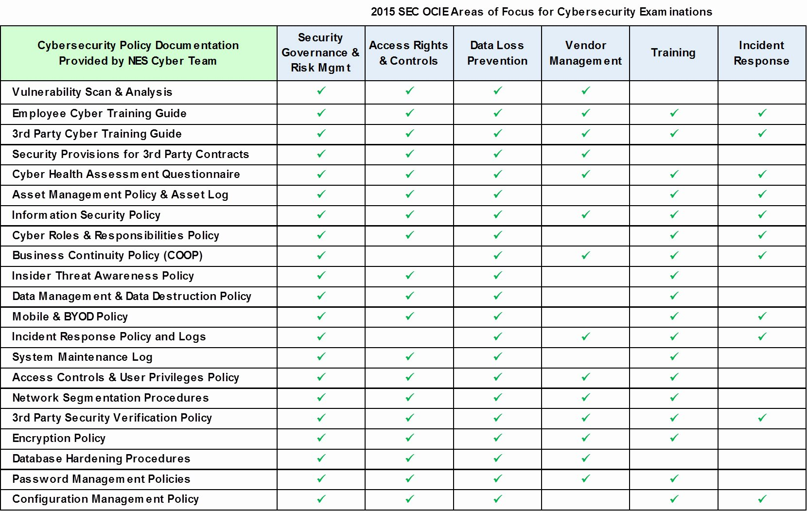 Physical Security Checklist Template Fresh 24 Of Physical Security assessment Report Template