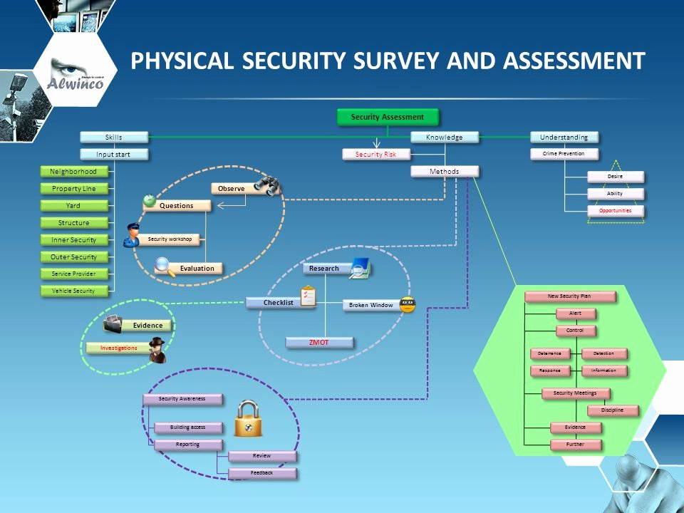 Physical Security Survey Checklist Beautiful Physical Security Survey and assessment Ppt Video Online