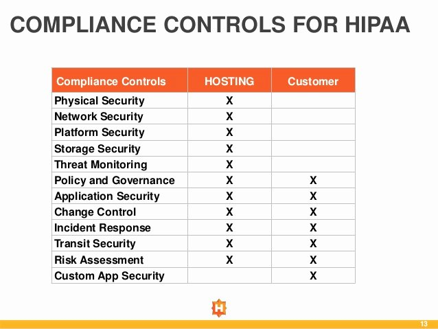 Physical Security Survey Checklist Luxury assessing Your Hosting Environment for Hipaa Pliance