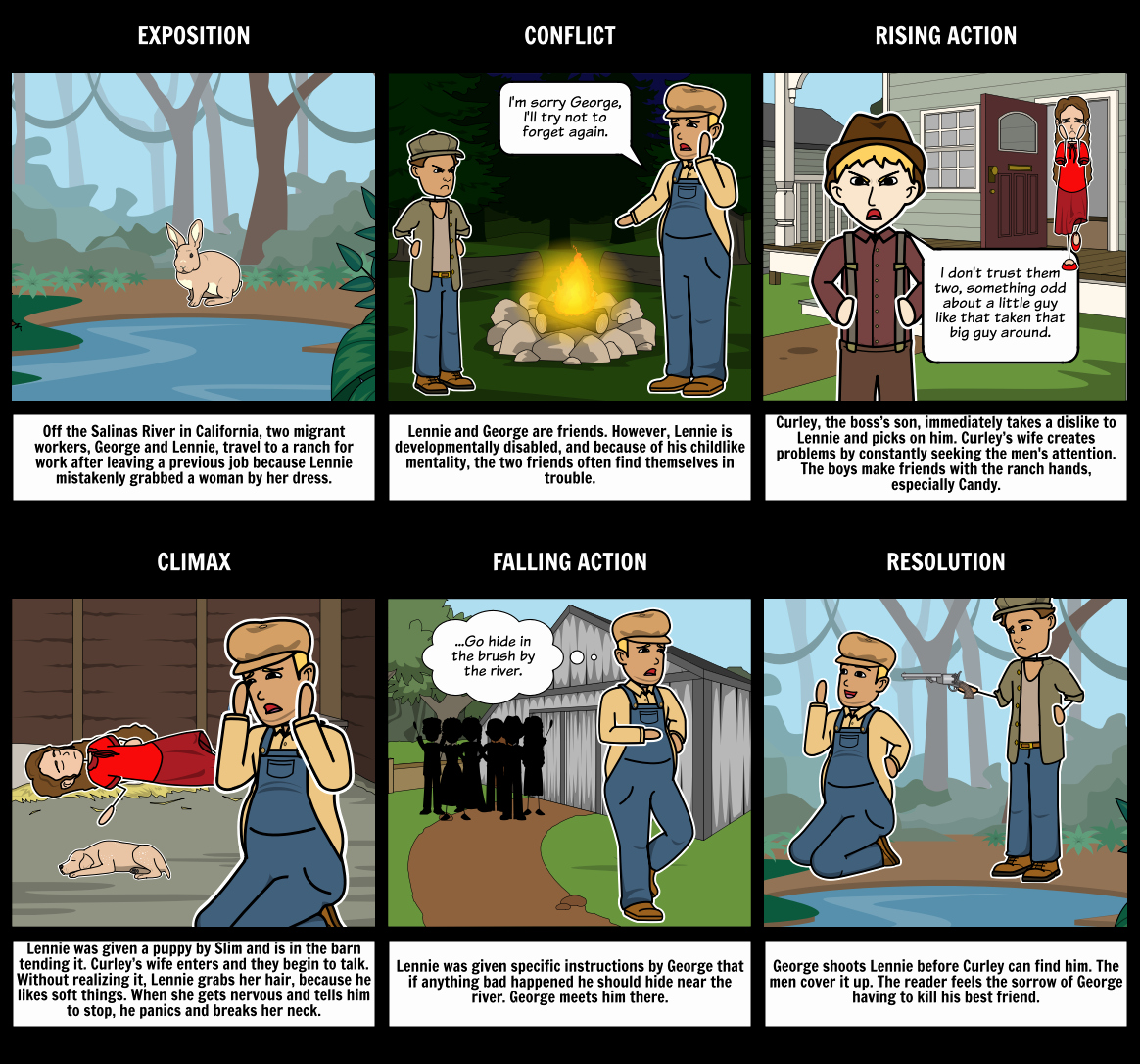 Plot Diagram for the Pearl Awesome Mice and Men Plot Diagram Storyboard by Rebeccaray
