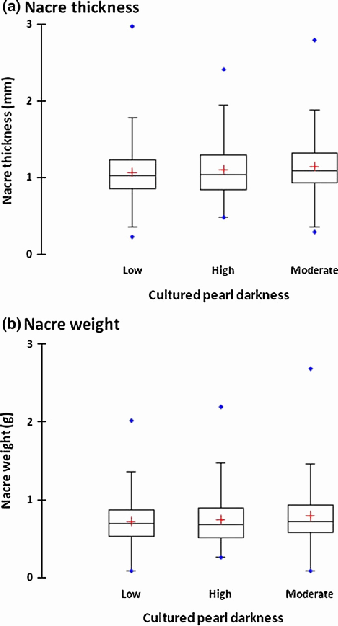 Plot Diagram for the Pearl Awesome Nacre Thickness A In Mm and Nacre Weight B In G Of the