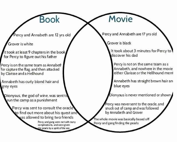 Plot Diagram for the Pearl Beautiful the Lightning Thief Differences Of Movie and Book
