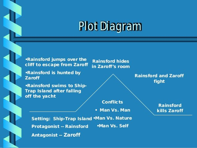 Plot Diagram for the Pearl Beautiful the Most Dangerous Game Plot Diagram for the Necklace