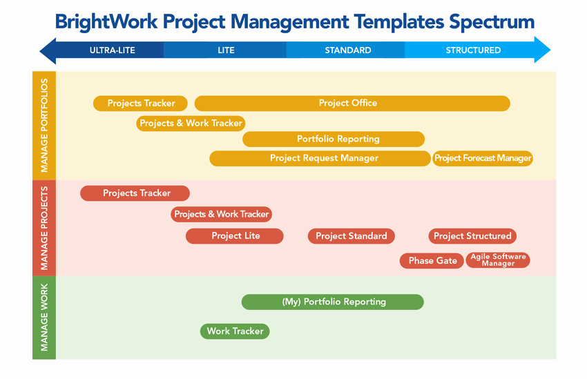 Portfolio Management Template Beautiful Point Templates for Project and Portfolio Management