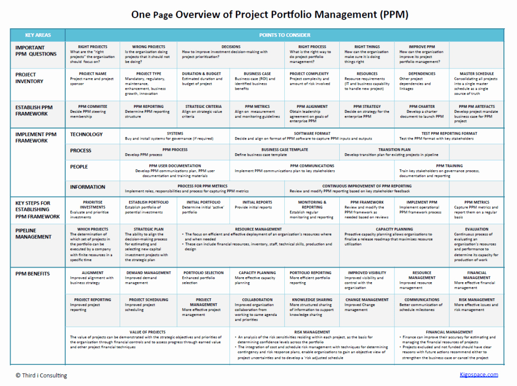 Portfolio Management Template Elegant E Page Plan for Successful Portfolio Management