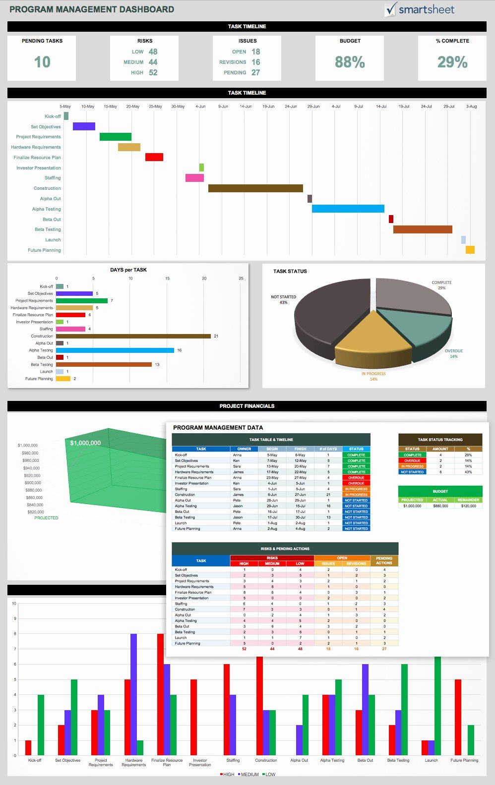 Portfolio Management Template Elegant Project Portfolio Management Templates and tools Example