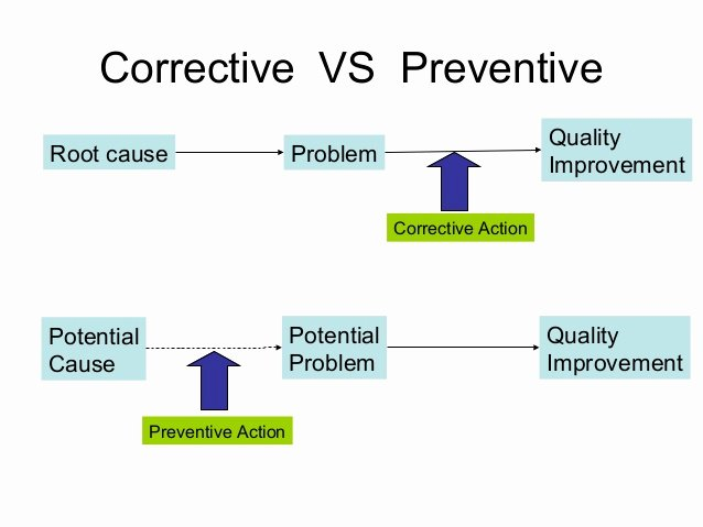Preventive Action form Unique List Of Synonyms and Antonyms Of the Word Corrective