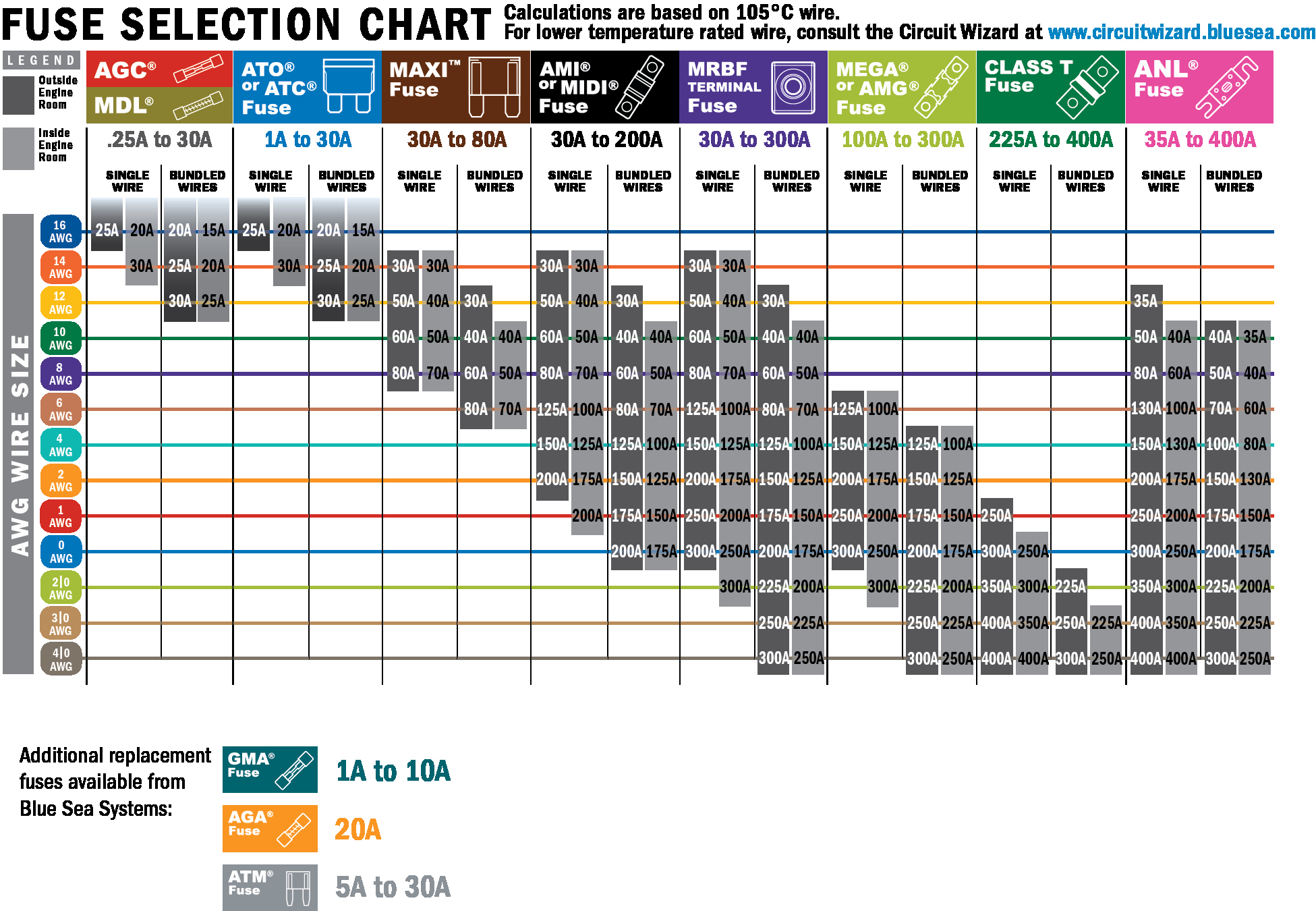 Printable Circuit Breaker Directory Beautiful A Guide to Fuses and Circuit Breakers 12v Electronics 101