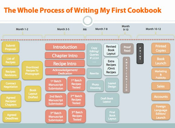 Process Essay Example Cooking Awesome Getting Published Pleasures and Pains Of Writing Your