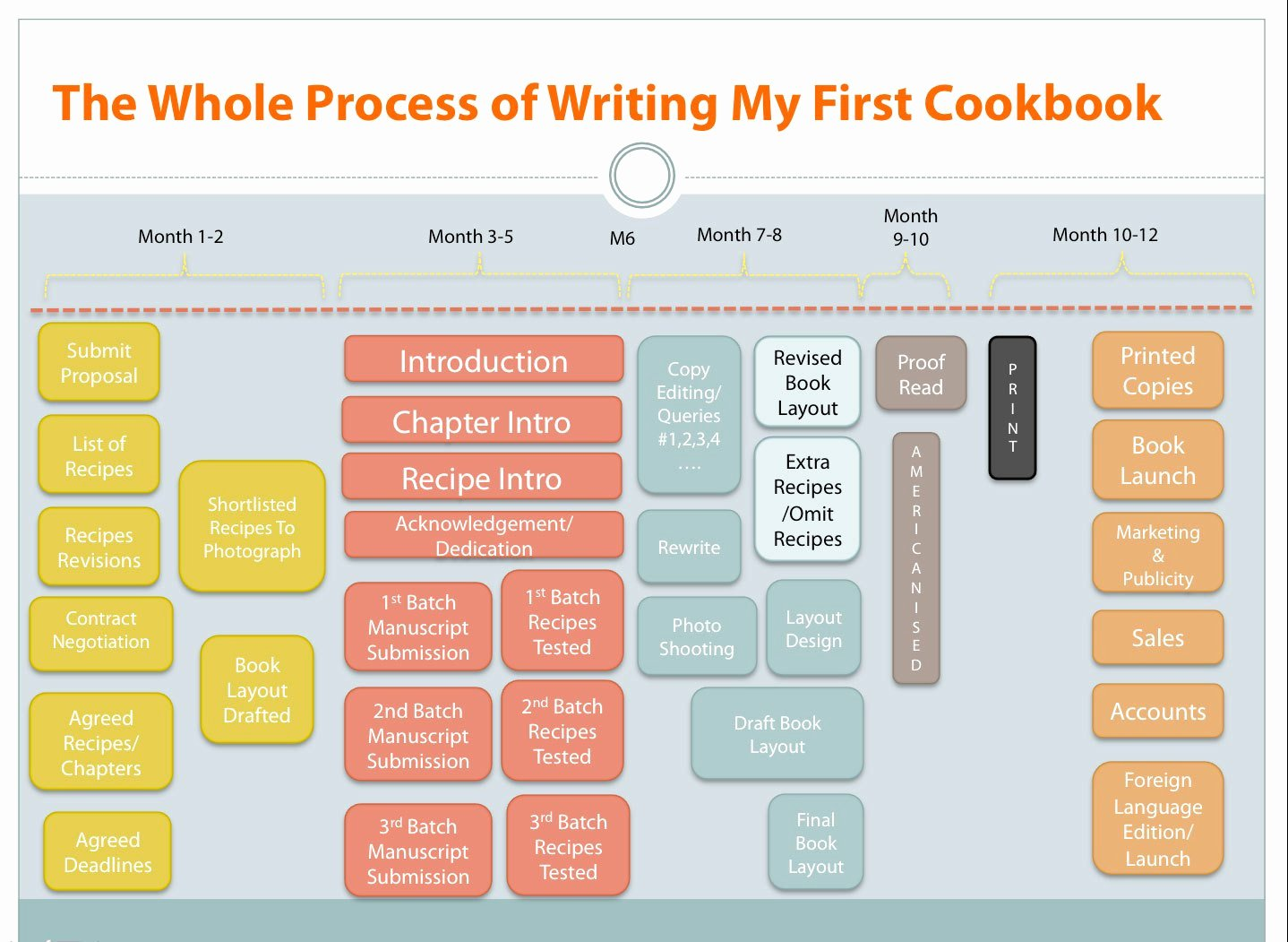 Process Essay Example Cooking New Getting Published Pleasures and Pains Of Writing Your